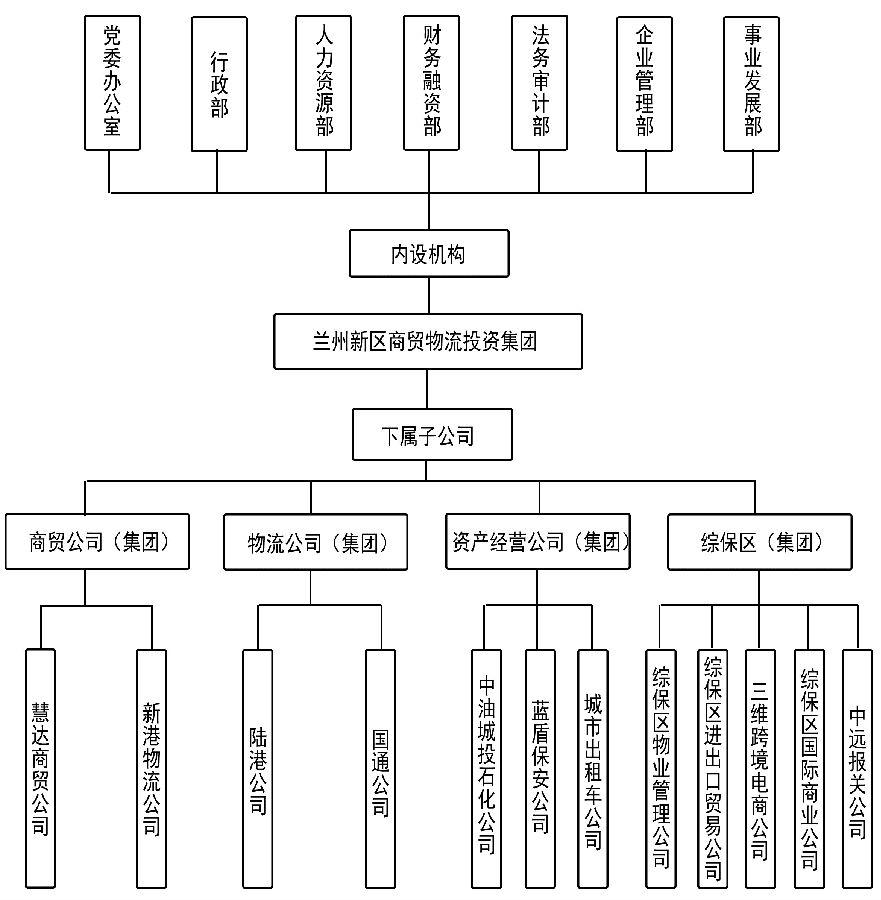 万科物业组织架构图